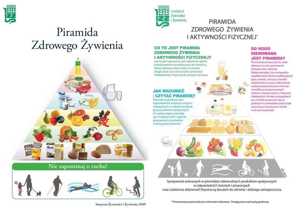 piramida żywienia 2009 vs 2016