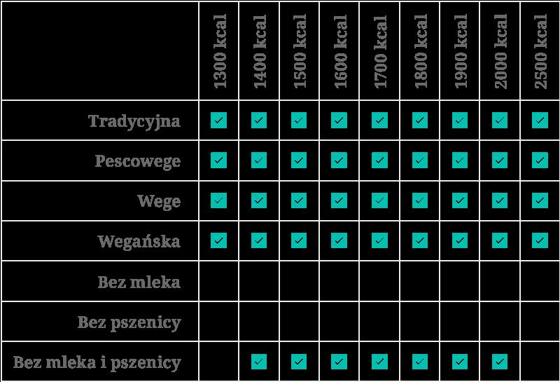 tabela kaloryczności lidlowa 2020