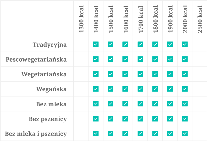 tabela kaloryczności