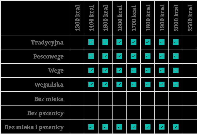 tabela dostępnych kaloryczności diet