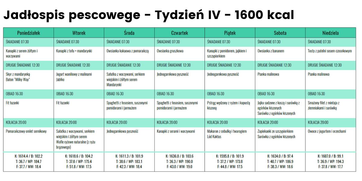 Jadłospis pescowege - Tydzień 4 - 1600 kcal