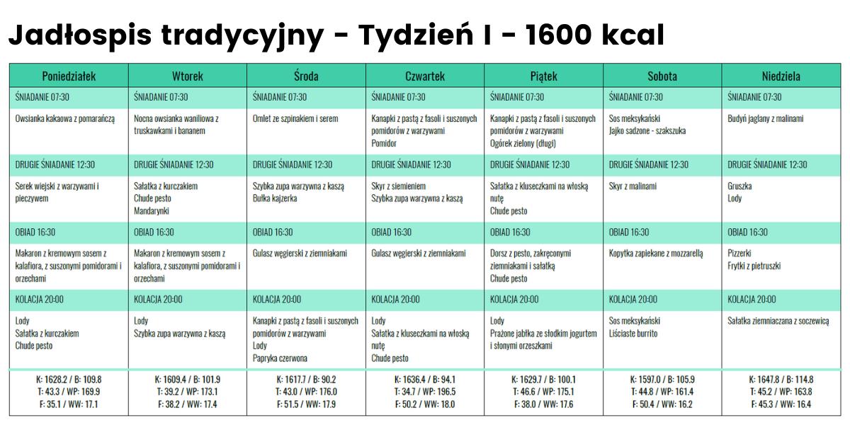 Jadłospis tradycyjny - Tydzień 1 - 1600 kcal