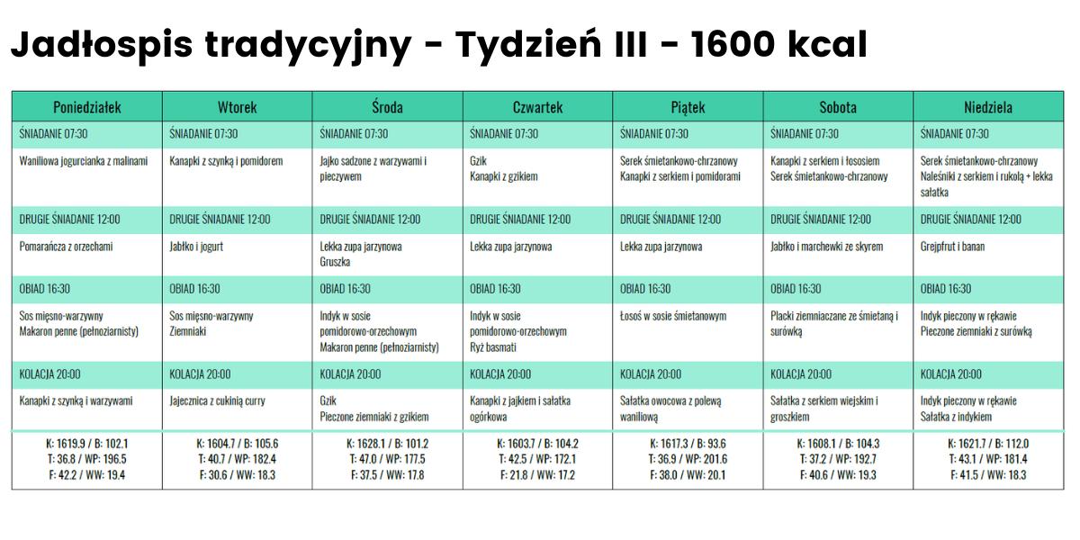 Jadłospis tradycyjny - Tydzień 3 - 1600 kcal