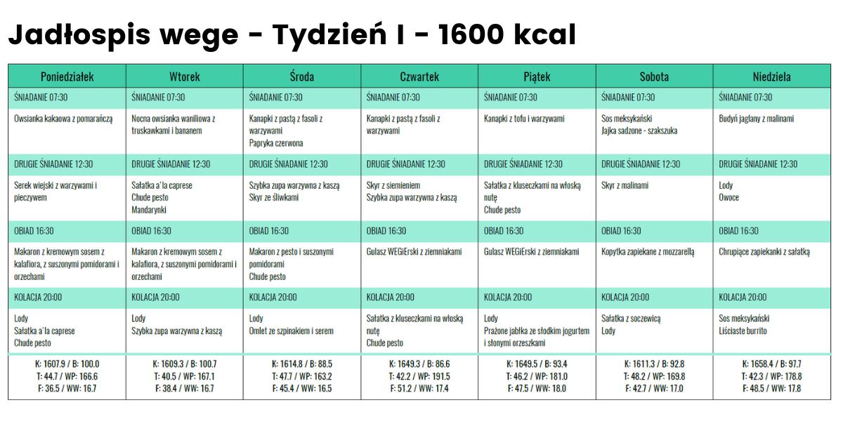 Jadłospis wege - Tydzień 1 - 1600 kcal