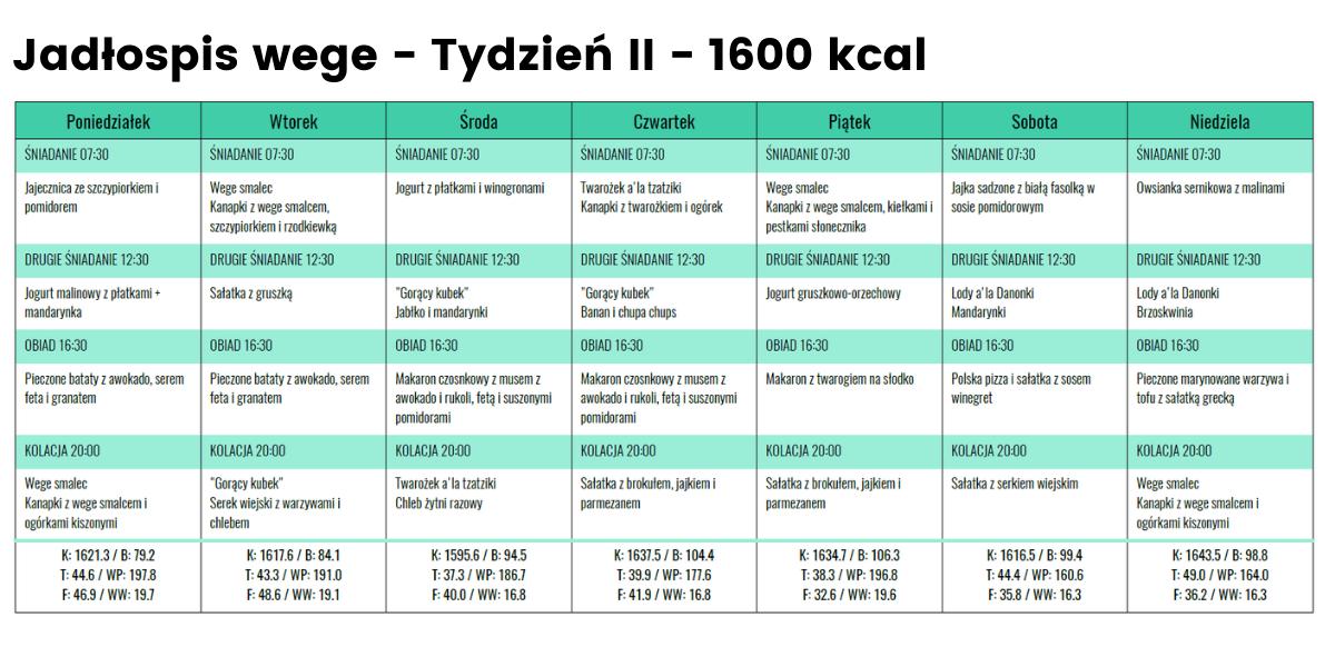 Jadłospis wege - Tydzień 2 - 1600 kcal