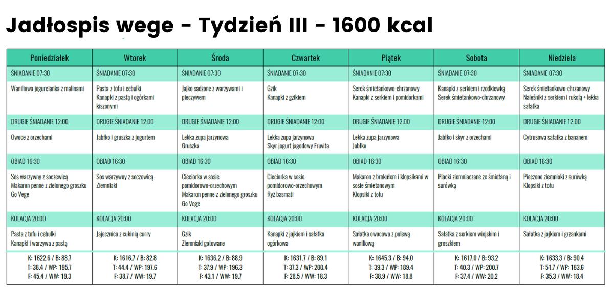 Jadłospis wege - Tydzień 3 - 1600 kcal