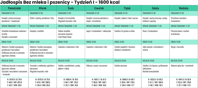 Jadłospis Bezmleka ipszenicy zLidla iBiedronki - Tydzień I- 1600 kcal