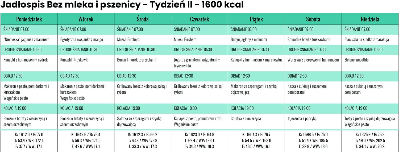 Jadłospis Bezmleka ipszenicy zLidla iBiedronki - Tydzień II - 1600 kcal