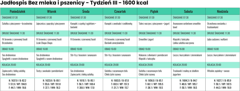 Jadłospis Bezmleka ipszenicy zLidla iBiedronki - Tydzień III - 1600 kcal