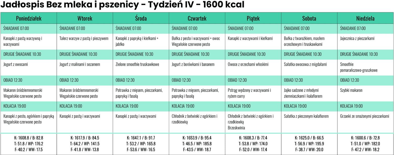 Jadłospis Bezmleka ipszenicy zLidla iBiedronki - Tydzień IV - 1600 kcal
