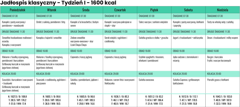 Jadłospis Klasyczny zLidla iBiedronki - Tydzień I- 1600 kcal