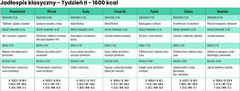 Jadłospis Klasyczny zLidla iBiedronki - Tydzień II - 1600 kcal