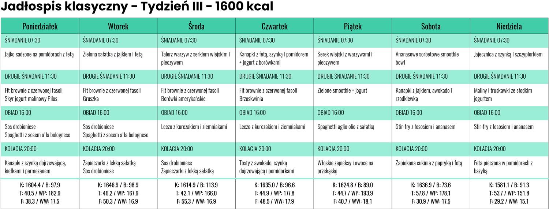 Jadłospis Klasyczny zLidla iBiedronki - Tydzień III - 1600 kcal
