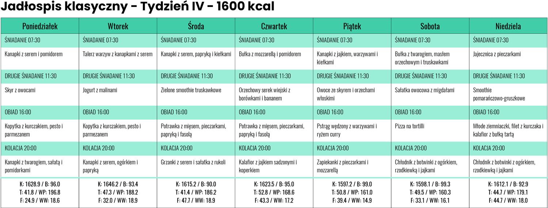 Jadłospis Klasyczny zLidla iBiedronki - Tydzień IV - 1600 kcal