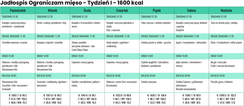 Jadłospis Ograniczam mięso zLidla iBiedronki - Tydzień I- 1600 kcal