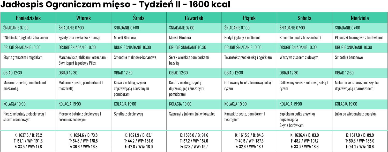 Jadłospis Ograniczam mięso zLidla iBiedronki - Tydzień II - 1600 kcal
