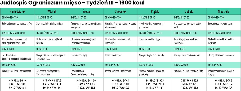 Jadłospis Ograniczam mięso zLidla iBiedronki - Tydzień III - 1600 kcal