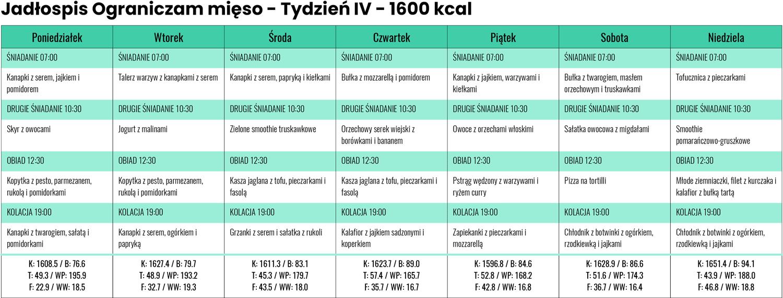 Jadłospis Ograniczam mięso zLidla iBiedronki - Tydzień IV - 1600 kcal