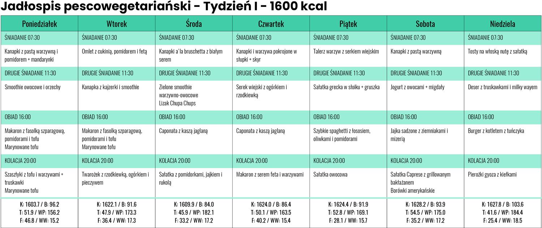 Jadłospis Pescowegetariański zLidla iBiedronki - Tydzień I- 1600 kcal