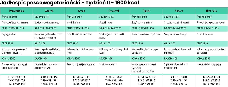 Jadłospis Pescowegetariański zLidla iBiedronki - Tydzień II - 1600 kcal