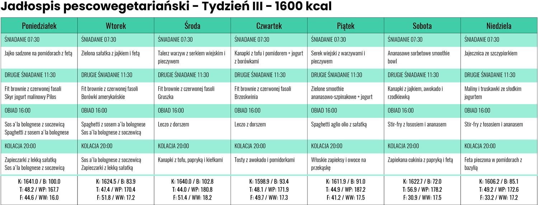 Jadłospis Pescowegetariański zLidla iBiedronki - Tydzień III - 1600 kcal