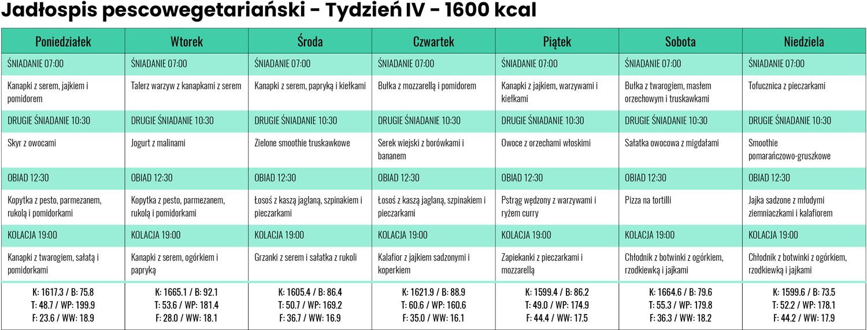 Jadłospis Pescowegetariański zLidla iBiedronki - Tydzień IV - 1600 kcal