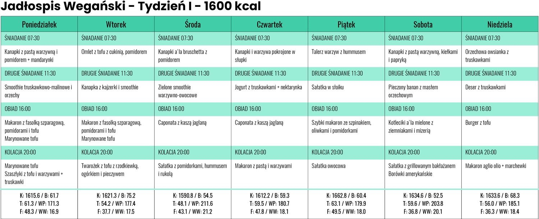 Jadłospis wegański zLidla iBiedronki - Tydzień I- 1600 kcal