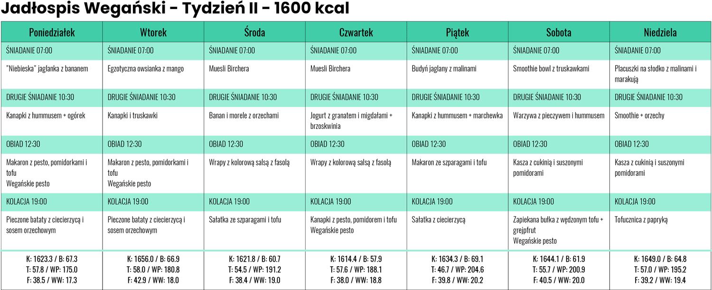 Jadłospis wegański zLidla iBiedronki - Tydzień II - 1600 kcal