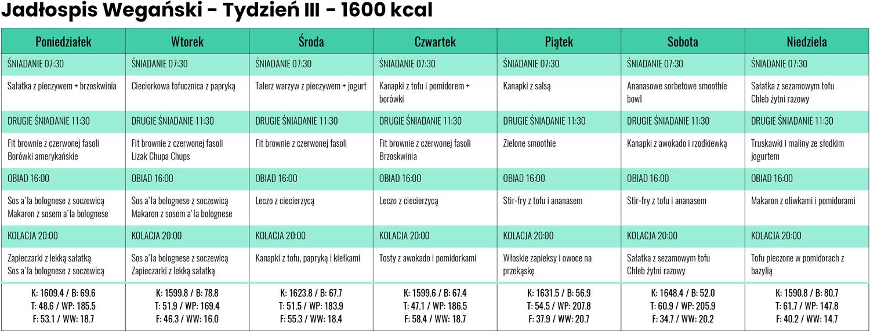 Jadłospis wegański zLidla iBiedronki - Tydzień III - 1600 kcal