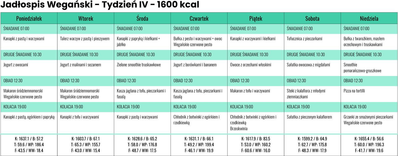 Jadłospis wegański zLidla iBiedronki - Tydzień IV - 1600 kcal