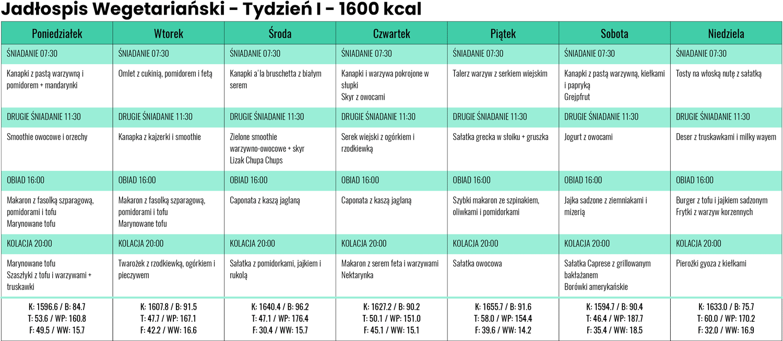 Jadłospis wegetariański zLidla iBiedronki - Tydzień I- 1600 kcal
