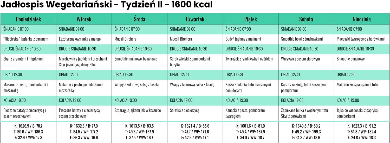 Jadłospis wegetariański zLidla iBiedronki - Tydzień II - 1600 kcal