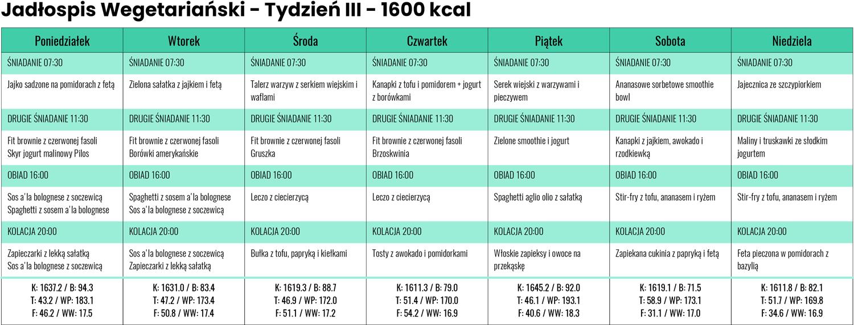 Jadłospis wegetariański zLidla iBiedronki - Tydzień III - 1600 kcal