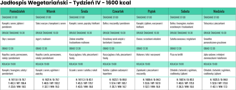 Jadłospis wegetariański zLidla iBiedronki - Tydzień IV - 1600 kcal