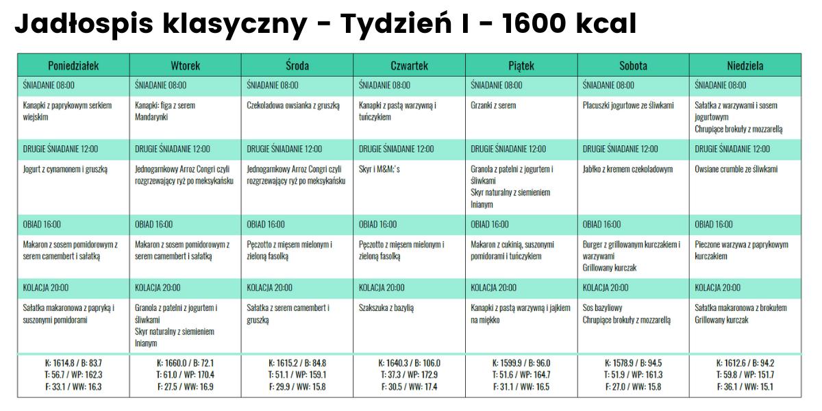 rozpiska jadłospis klasyczny 1600 kcal tydzień I
