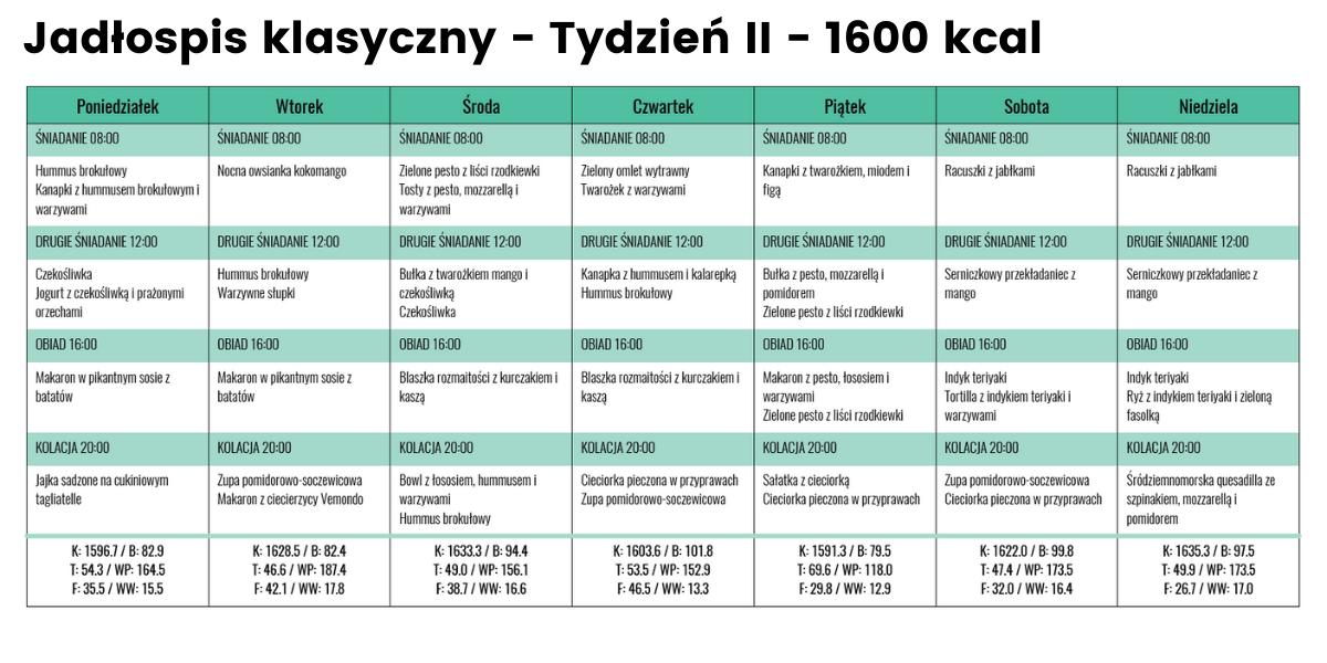 rozpiska jadłospis klasyczny 1600 kcal tydzień II