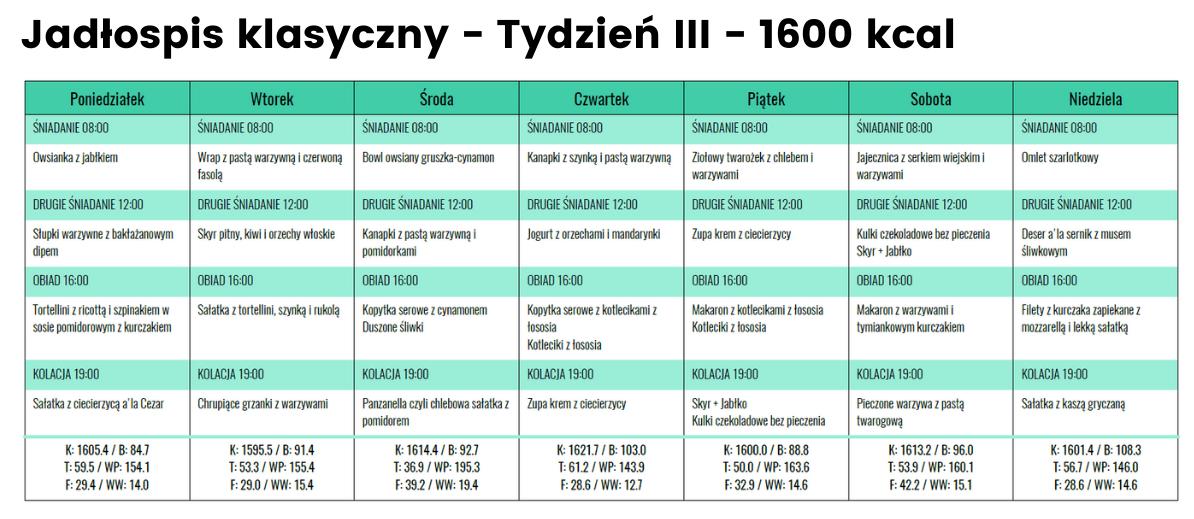 rozpiska jadłospis klasyczny 1600 kcal tydzień III