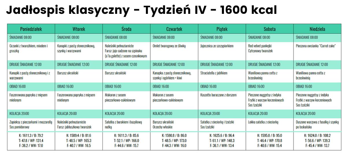 rozpiska jadłospis klasyczny 1600 kcal tydzień IV