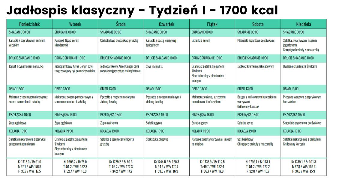 Jadłospis klasyczny - Tydzień I- 1700 kcal