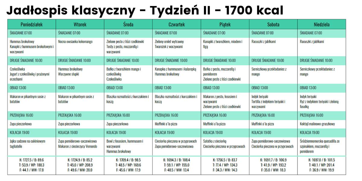 Jadłospis klasyczny - Tydzień II - 1700 kcal