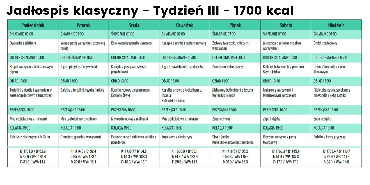 Jadłospis klasyczny - Tydzień III - 1700 kcal
