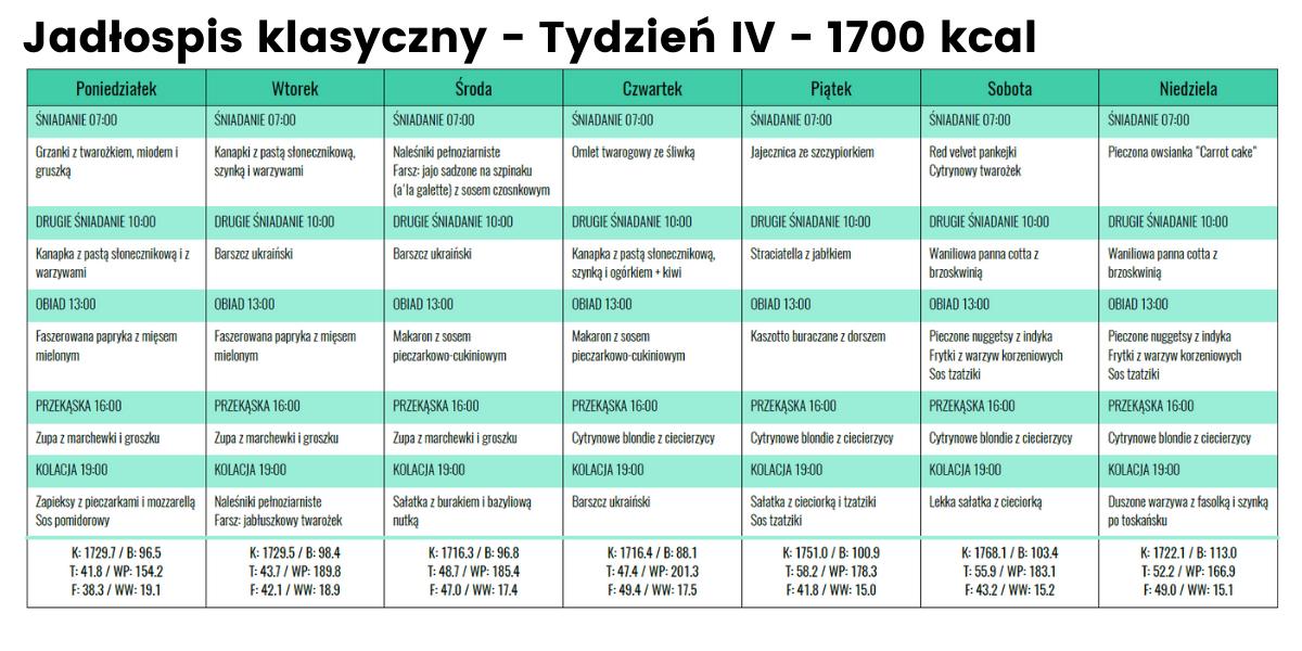 Jadłospis klasyczny - Tydzień IV - 1700 kcal