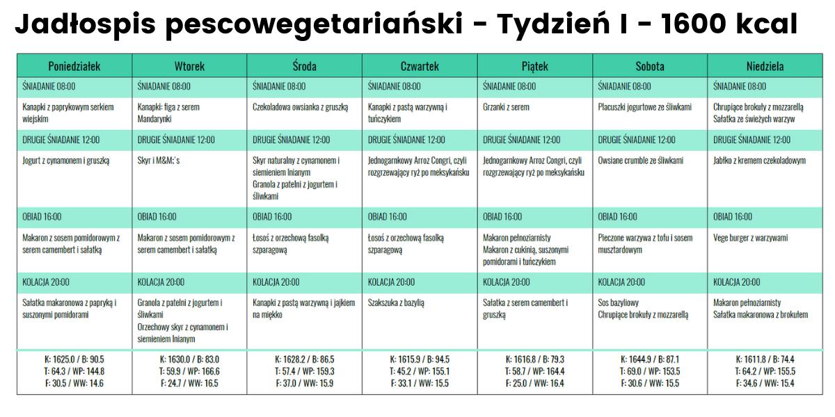 Jadłospis Pescoege- Tydzień I- 1600 kcal