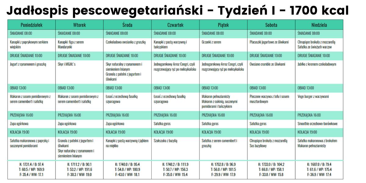 Jadłospis Pescowege- Tydzień I- 1700 kcal