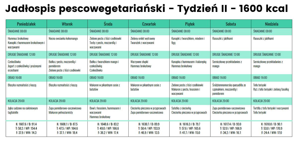 Jadłospis Pescoege- Tydzień II - 1600 kcal