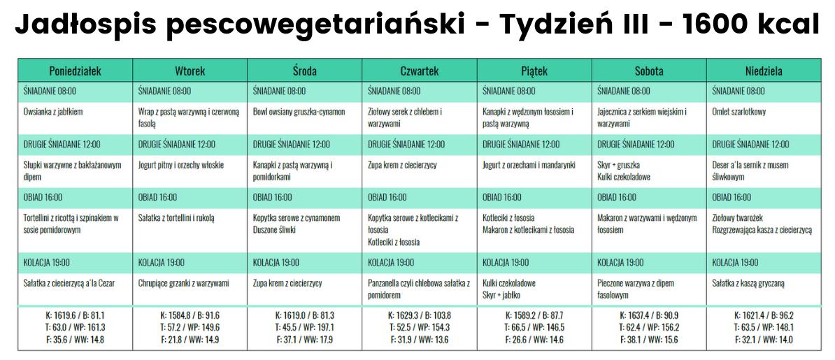 Jadłospis Pescoege- Tydzień III - 1600 kcal