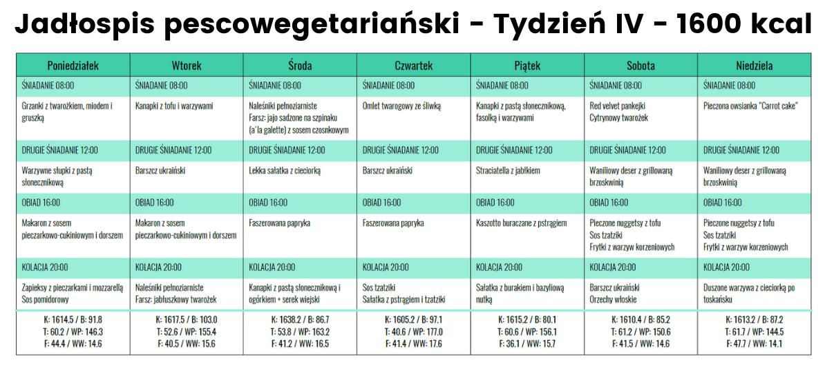 Jadłospis Pescoege- Tydzień IV - 1600 kcal