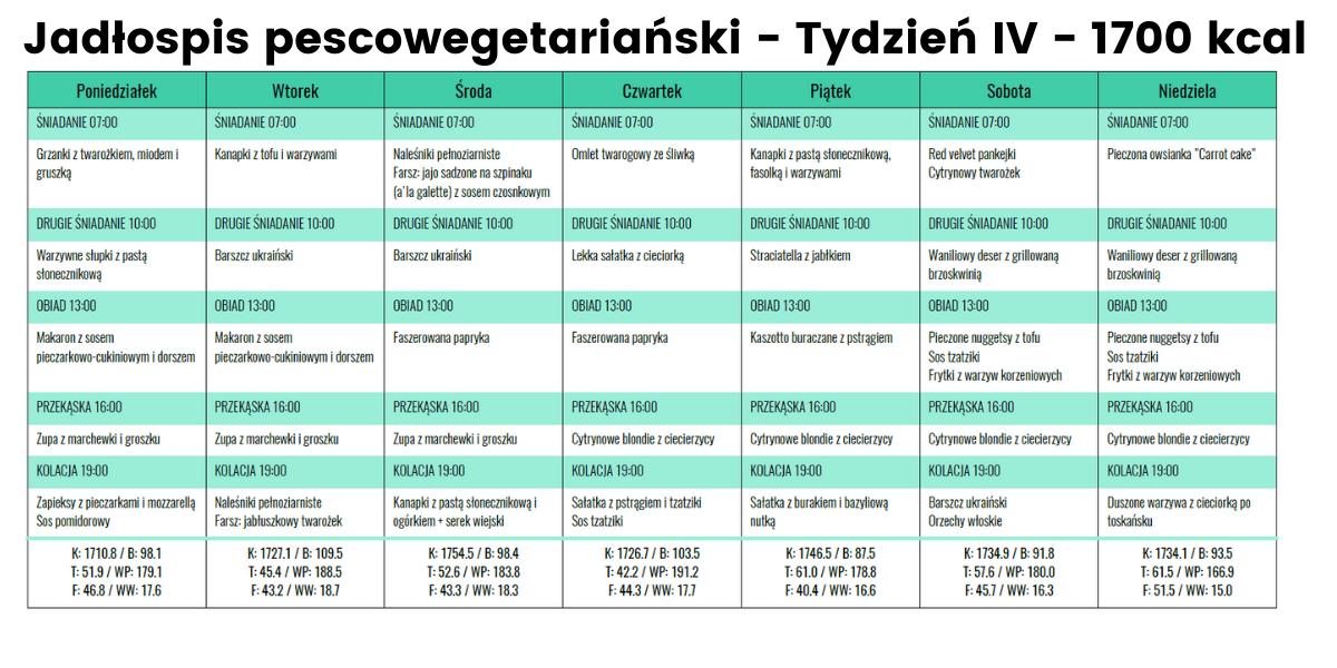 Jadłospis Pescowege- Tydzień IV - 1700 kcal