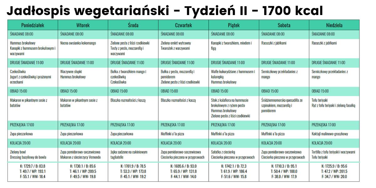 Jadłospis Wege- Tydzień II - 1700 kcal
