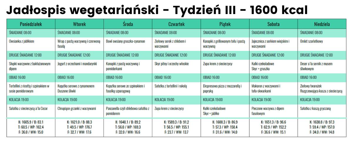 Jadłospis Wege- Tydzień III - 1600 kcal